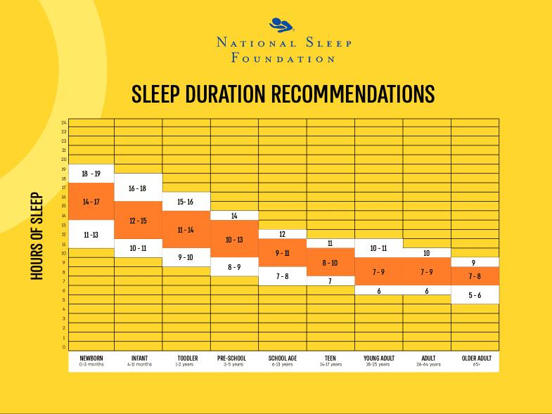 אורח חיים בריא - אל תוותרו על שינה ולא של שנת צהריים